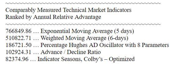 top 5 indicators
