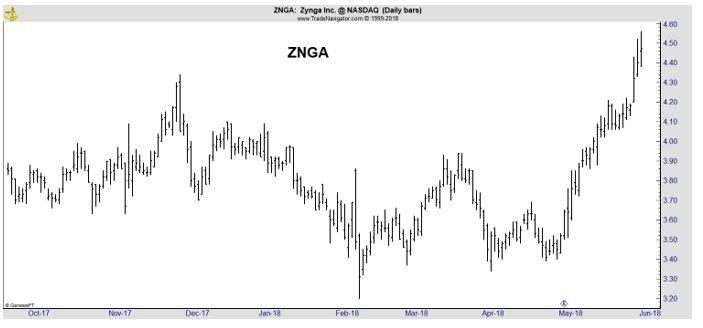 ZNGA daily chart