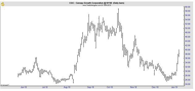 CGC daily chart