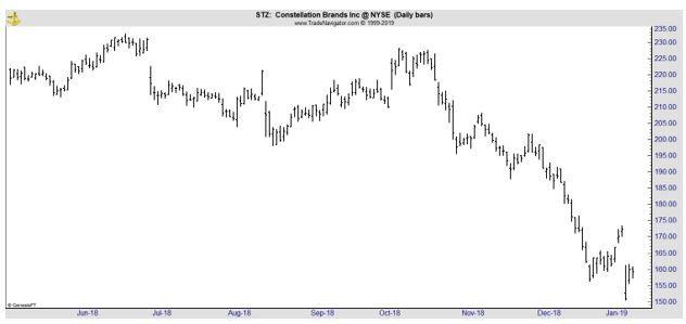 STZ daily chart