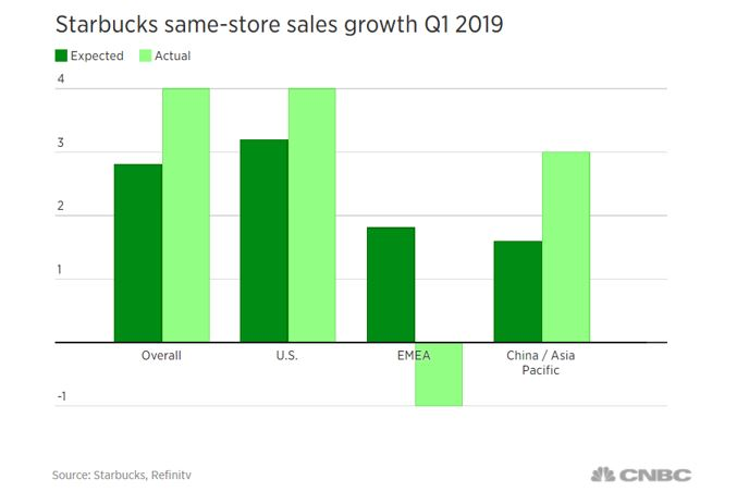 Starbucks growth