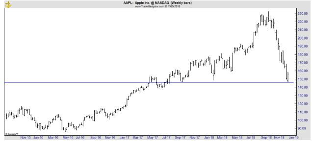 AAPL weekly stock chart