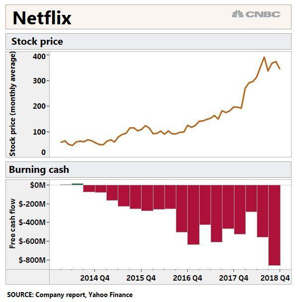 Netflix chart