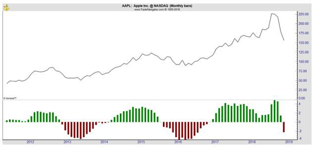 AAPL monthly chart