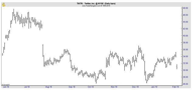 TWTR daily chart