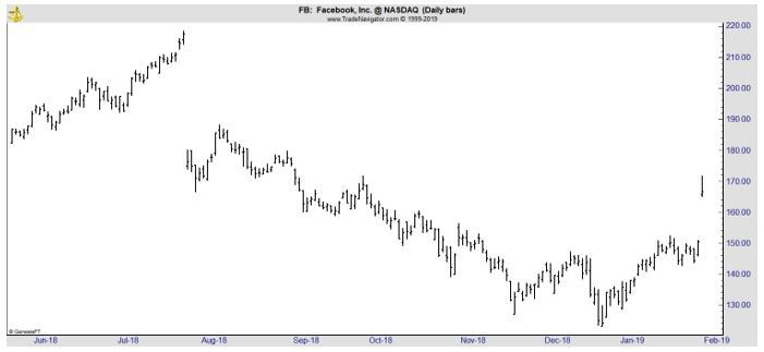 FB daily chart