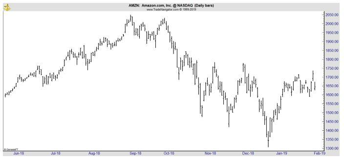 AMZN daily chart