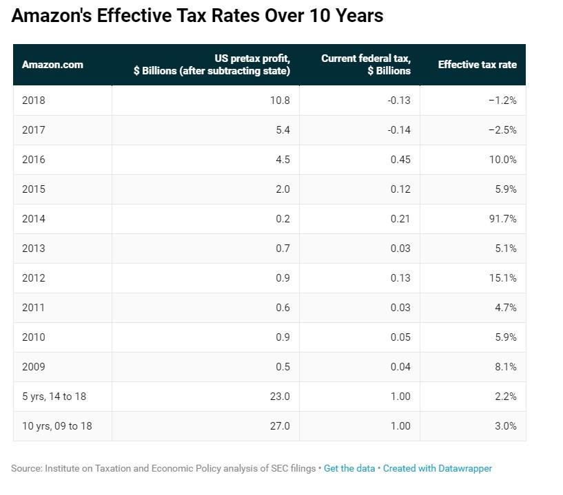 Amazon's Tax Rates