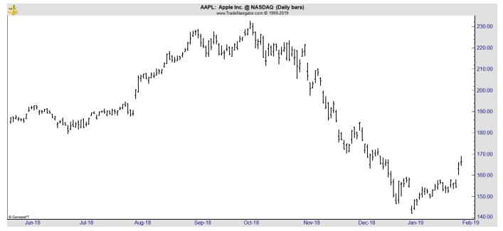 AAPL daily stock chart