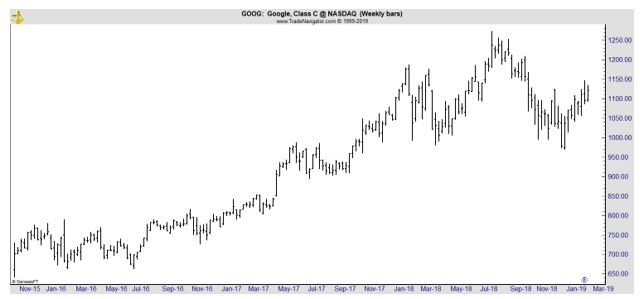 GOOG weekly chart