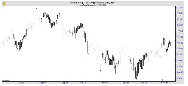 GOOG daily chart
