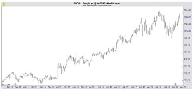 GOOGL daily chart