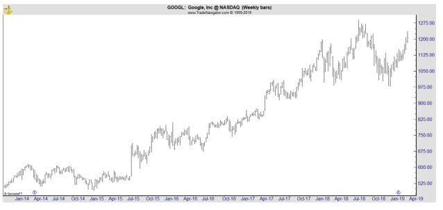 GOOGL daily chart