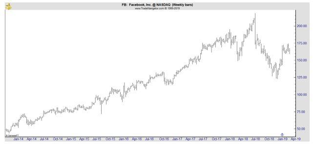 FB weekly stock chart