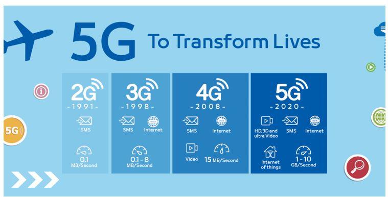 5G to transform lives chart