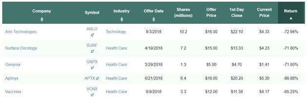 bottom 5 IPOs
