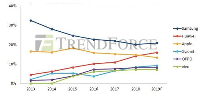 Apple's market share chart