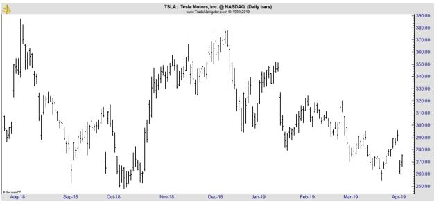TSLA daily chart