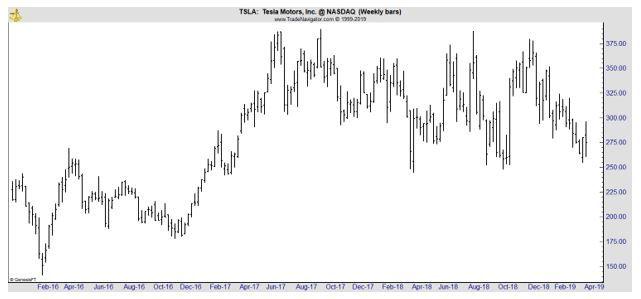 TSLA weekly chart