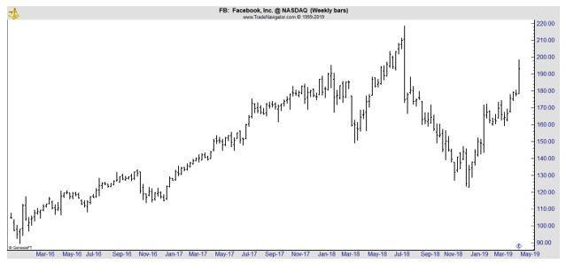 FB weekly chart