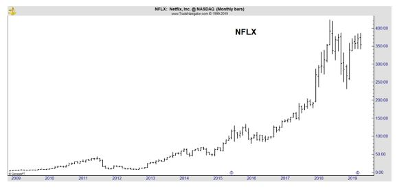 NFLX monthly chart