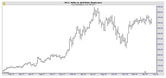 NFLX weekly chart
